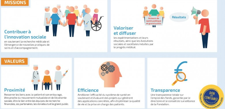 Missions & valeurs charte FDA