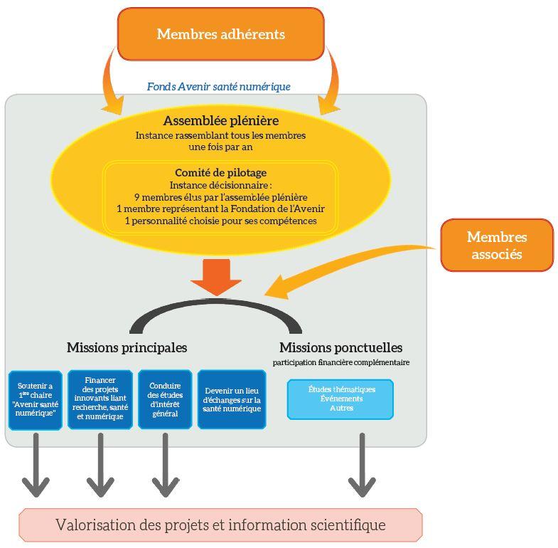 Schéma fonctionnement fonds avenir santé numérique Fondation de l'avenir