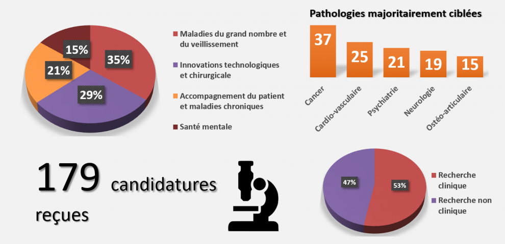 Quelles tendances pour l'appel à projets en recherche médicale 2020 ?